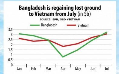 Bangladesh vs. Vietnam