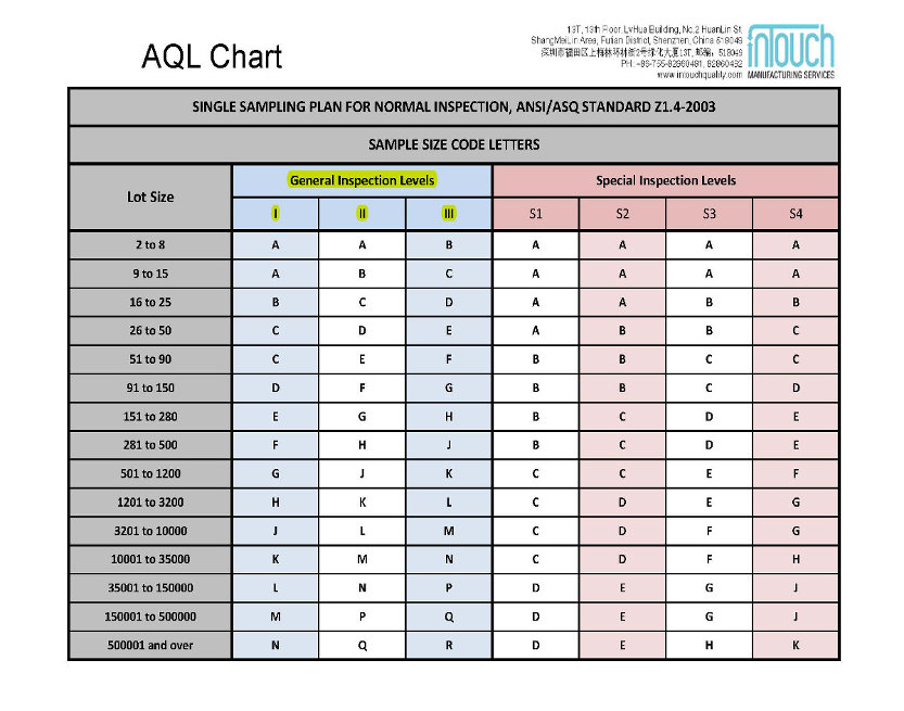 AQL general inspection level
