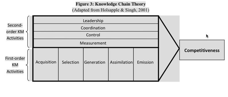 knowledge chain theory