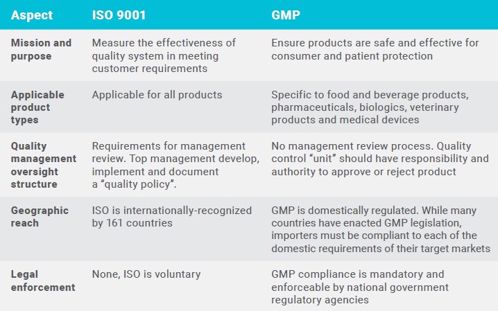 GMP Compliance of Foreign Suppliers: The Importers Guide [eBook]