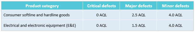 When to adjust AQL