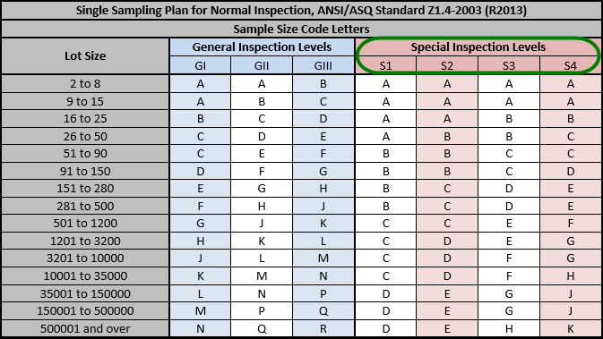 Anatomy of the ANSI ASQ Z1.4 Industry-Standard AQL Table