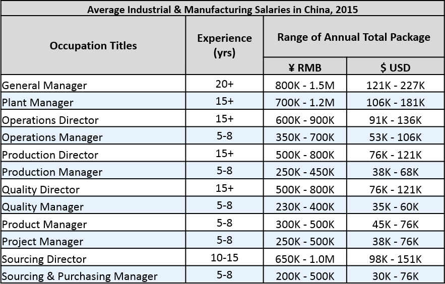 Avg_industrial_and_manufacturing_salaries_in_China_2015.png
