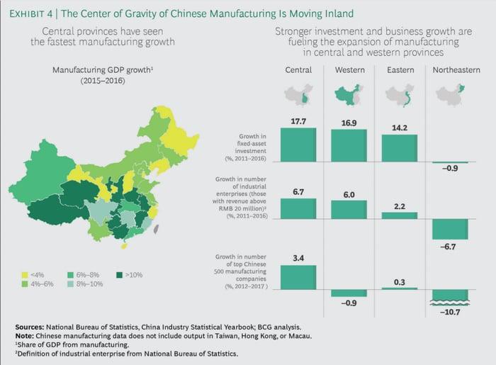China interior growth