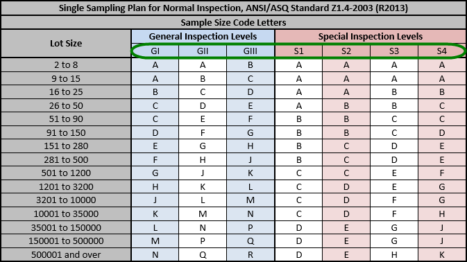 How inspectors use the AQL chart for product inspection