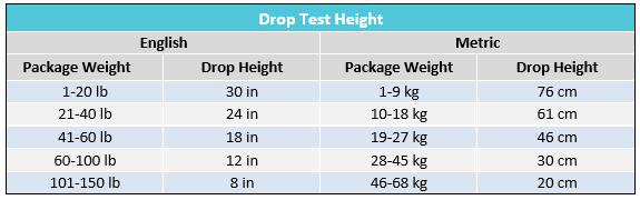 package drop test height