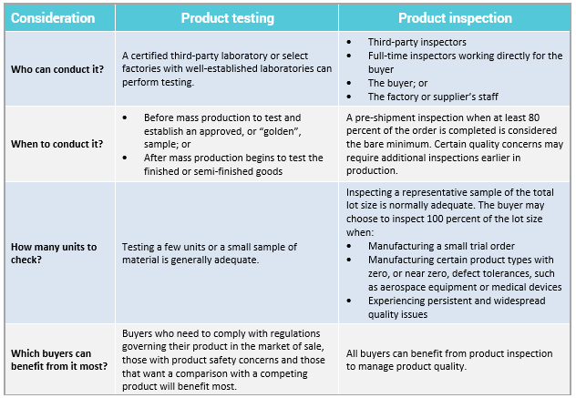 product inspection and product testing