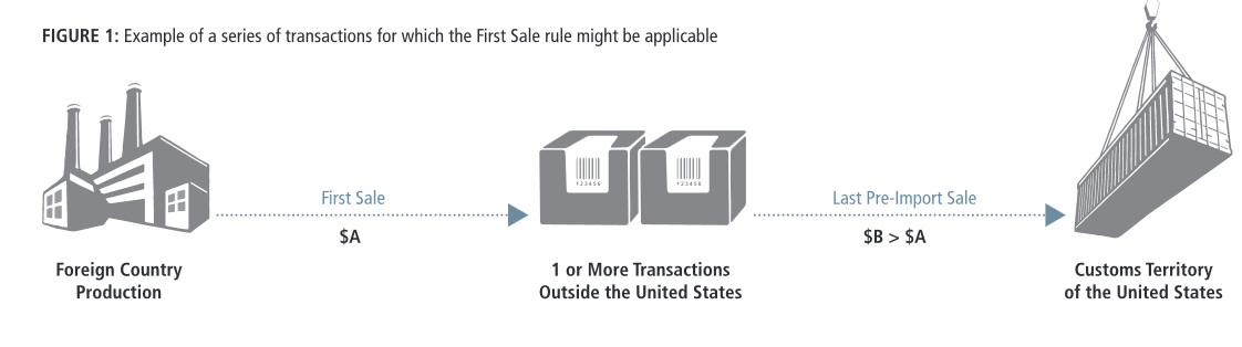 first sale rule tariffs