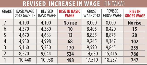 Bangladesh garment worker pay scale