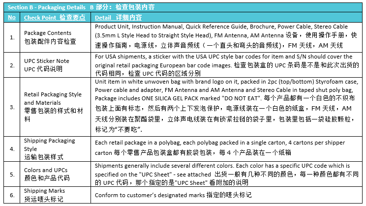 packaging quality control inspection