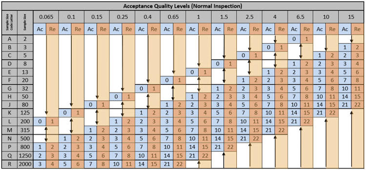 managing product quality with AQL