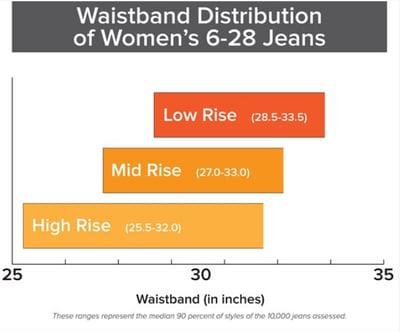 Women's size distribution