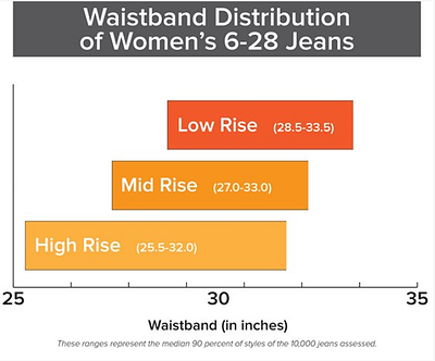 Women's size distribution