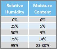 wood-moisture-relative-humidity2